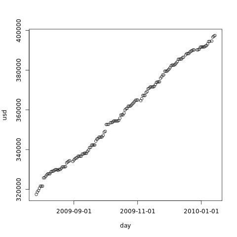 Hard drive occupation prediction with R – The linear regression