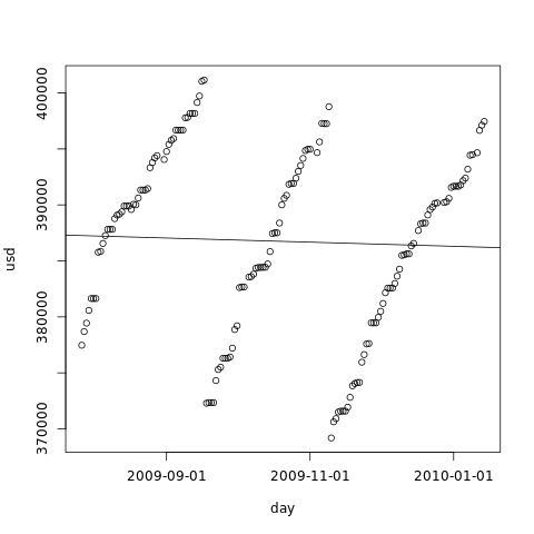 Hard drive occupation prediction with R – part 2 – Getting the probability distribution