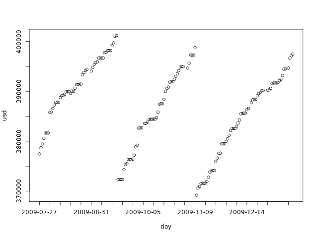 Hard drive occupation prediction with R – part 3 – Predicting future ranges